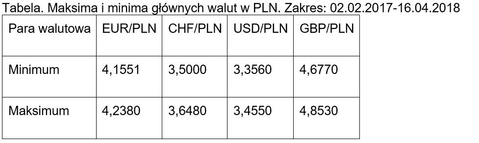 Maksima i minima głównych par walutowych - 2018.04.16