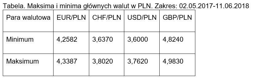 Maksima i minima par walutwych 2018.06.11