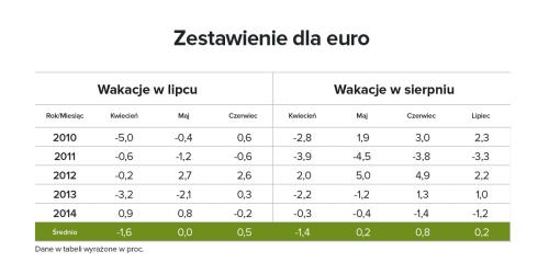 Zestawienie Euro