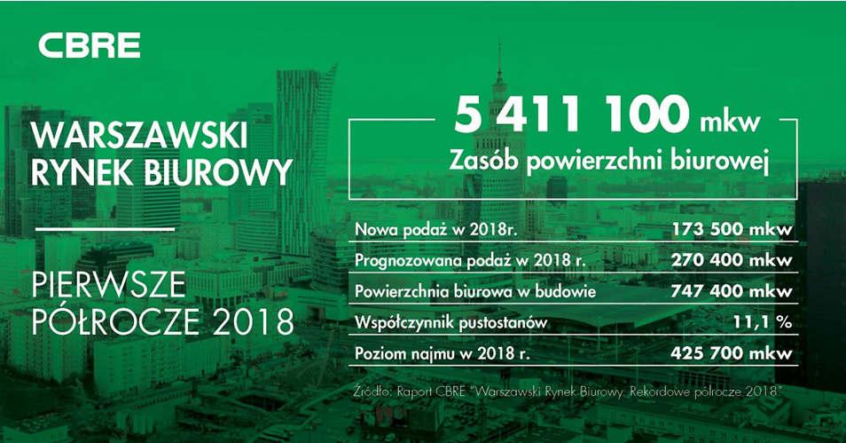 Warszawski rynek biurowy 2018