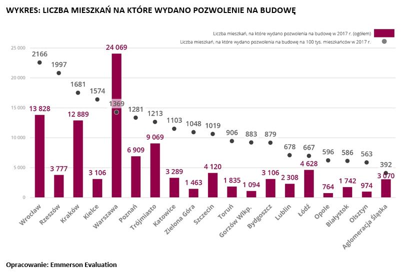 Liczba pozwoleń na budowę w Polsce