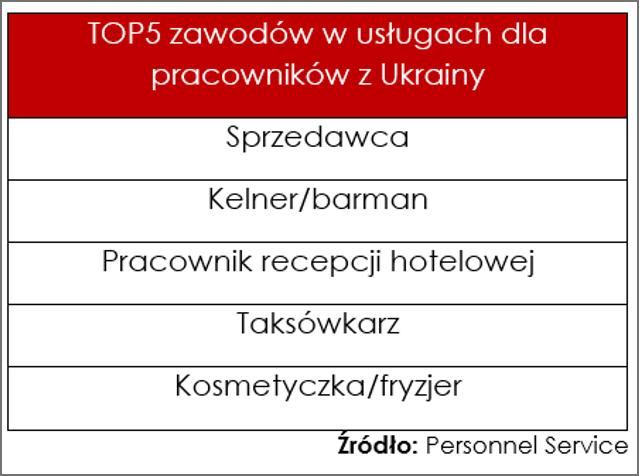 Top 5 zawodów w usługach dla Ukraińców