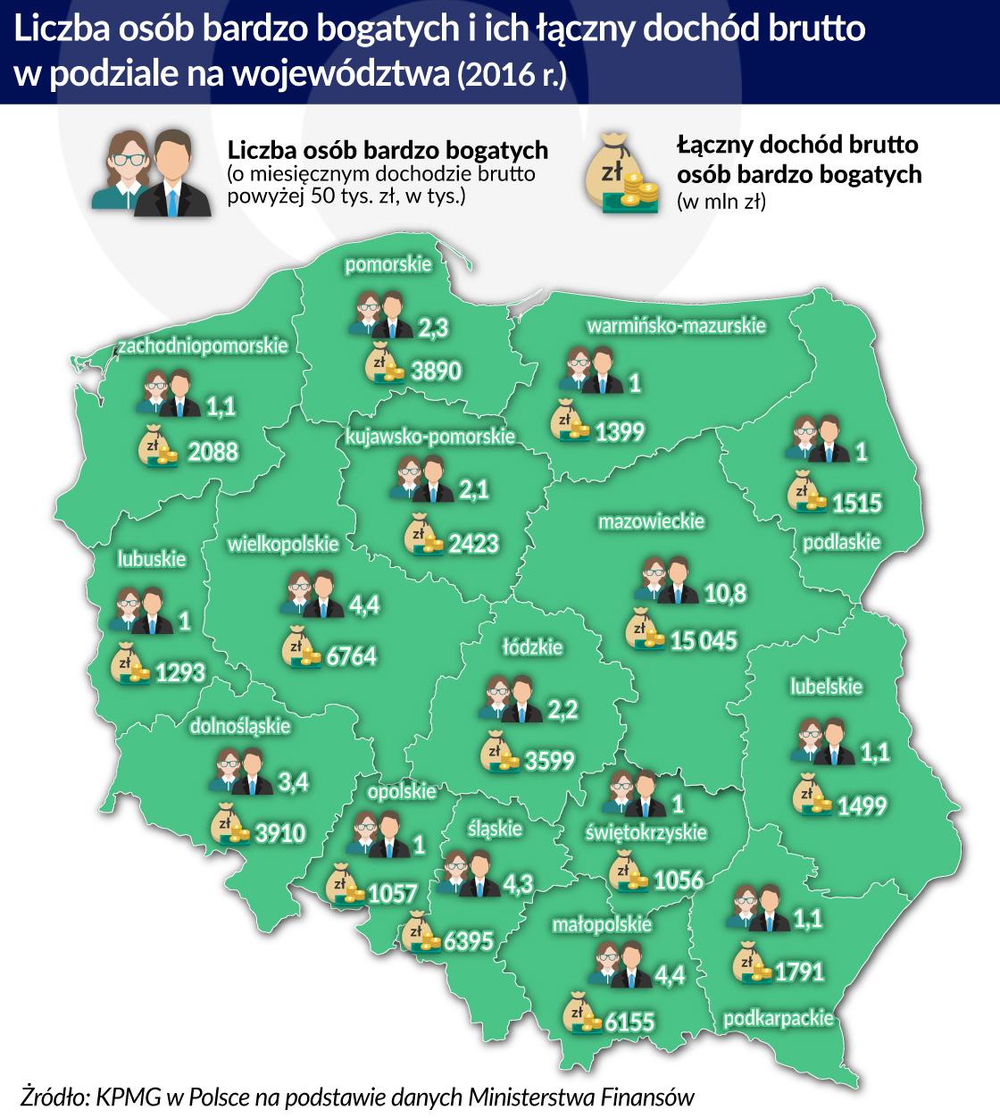 Bogaci Polacy - region