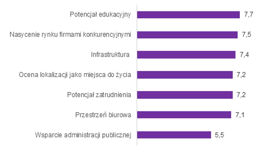Potencjał Warszawy