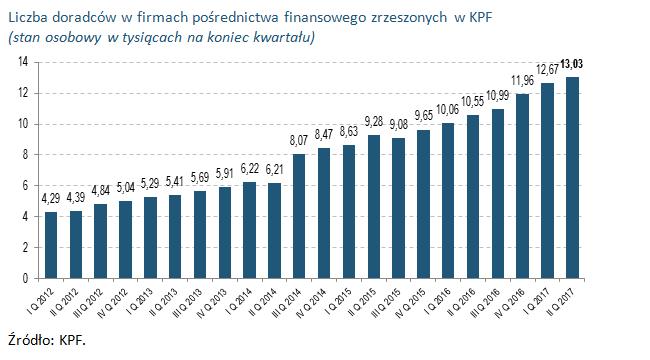 Liczba doradców w firmach pośrednictwa finansowego