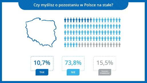 Ukraińcy - pobyt w Polsce