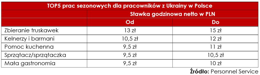 TOP 5 prac sezonowych w Polsce