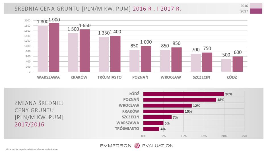 Średnia cena gruntu w 2017 r.