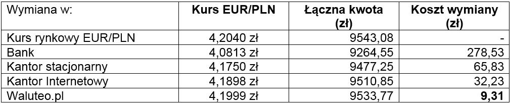 Waluteo - wymiana Euro na złote
