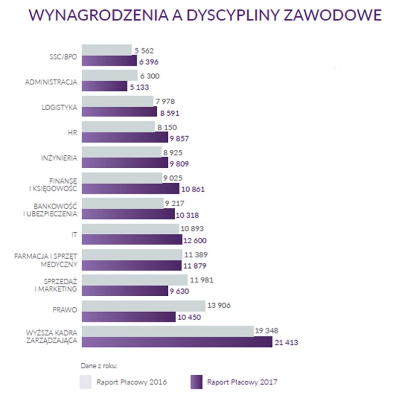 Wynagrodzenia Polaków