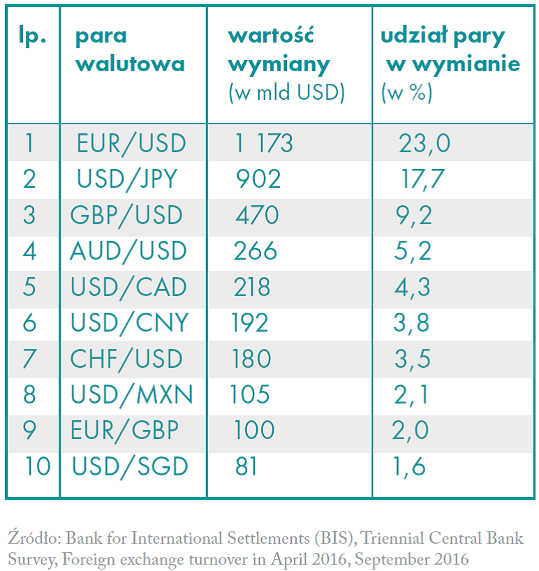 Transakcje na parach walutowych