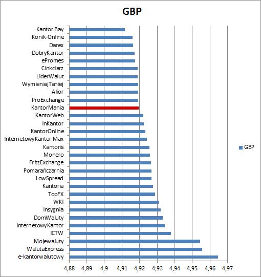 KantorMania porównanie GBP