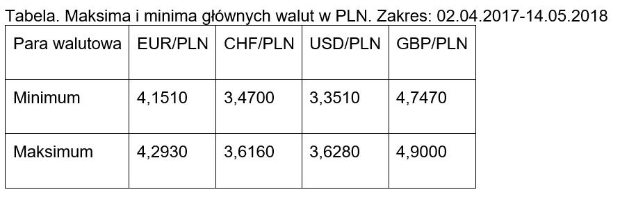 Maksima i minima głównych walut 2018.05.14