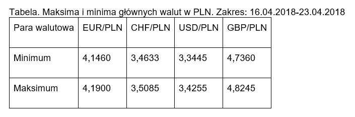 Maksima i minima par walutowych - 23.04.2018