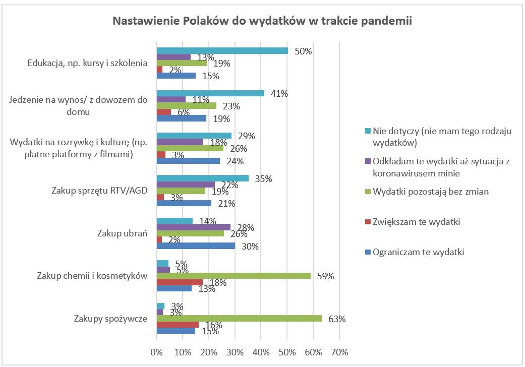 Nastawienie Polaków do wydatków w trakcie pandemii