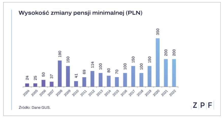 Wysokość zmiany pensji minimalnej