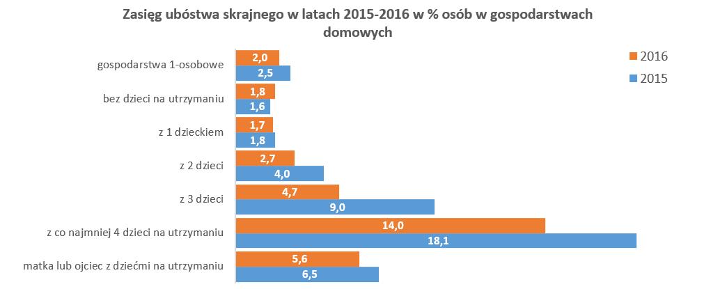 zasięg ubóstwa 2015-2016