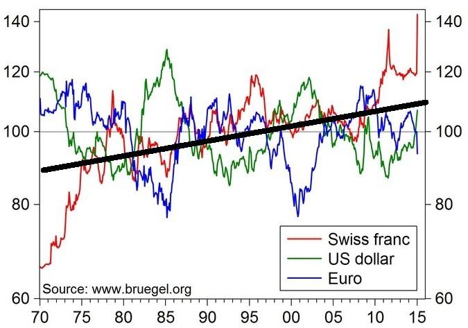 Wartość franka szwajcarskiego w relacji do koszyka walut