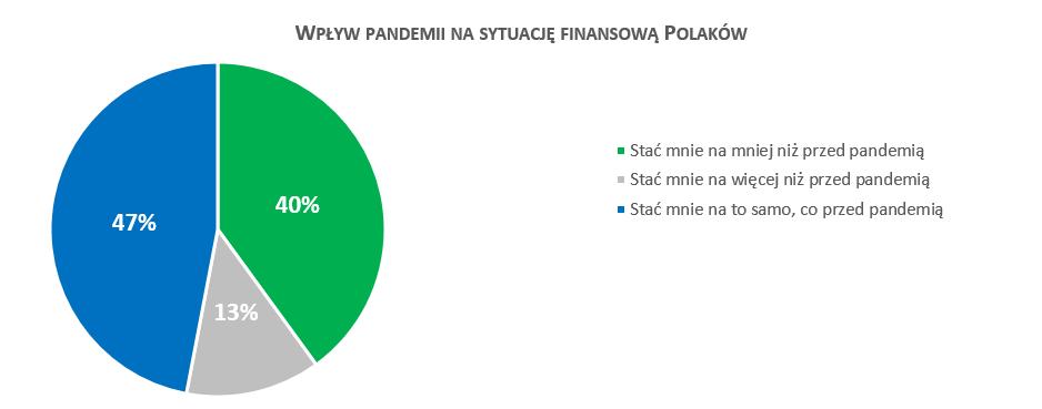 Wpływ pandemii na sytuację finansową Polaków