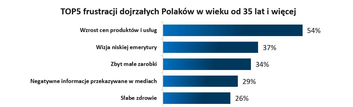 Frustracje finansowe starszych Polaków