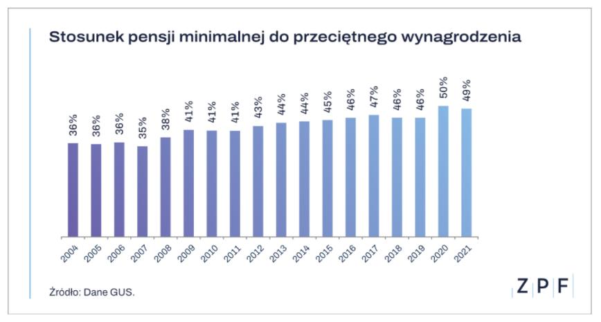 Stosunek pensji minimalnej do przeciętnego wynagrodzenia