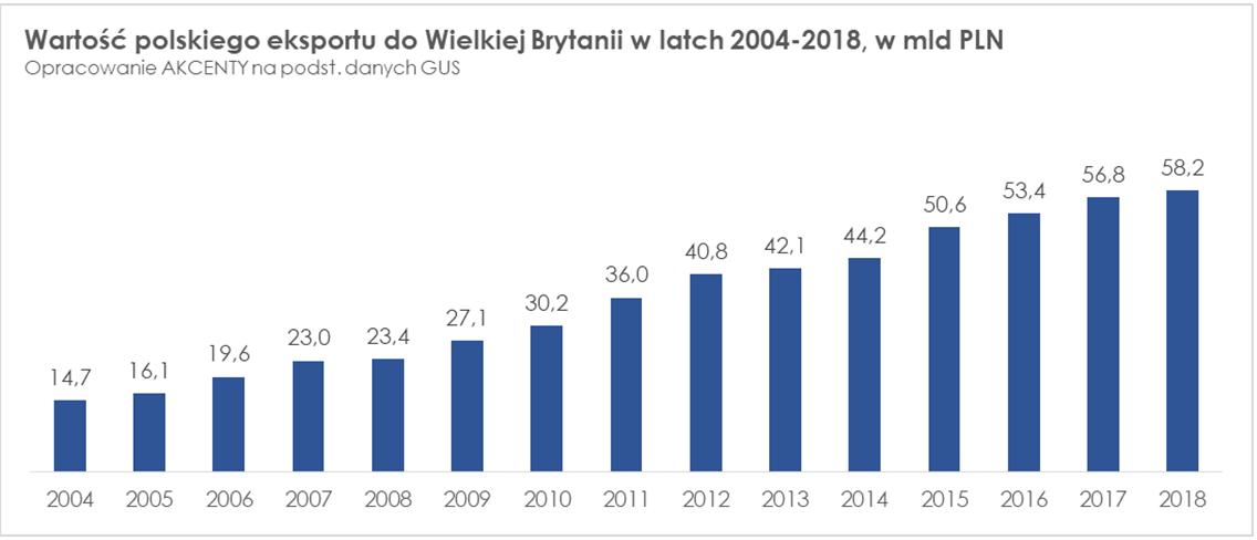 Polski eksport do Wielkiej Brytanii