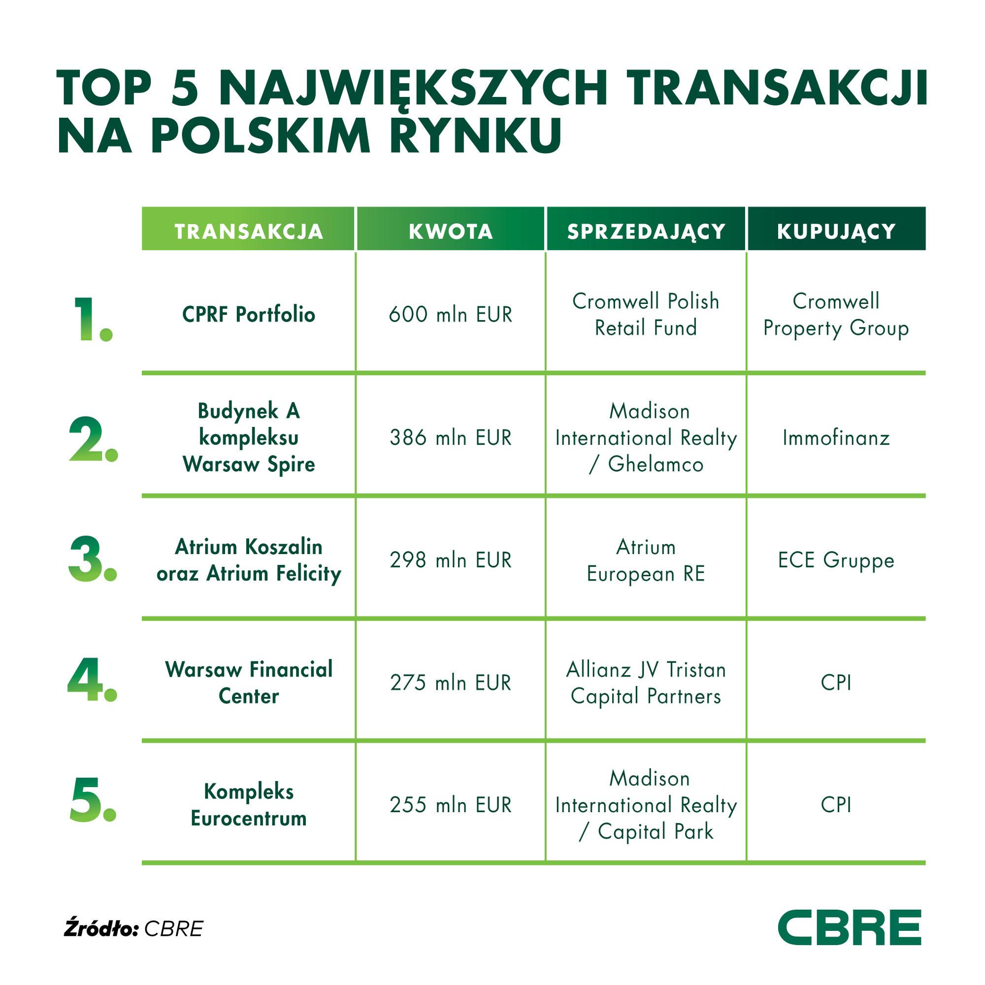 najwieksze-transakcje-na-polskim-rynku-nieruchomosci 2019