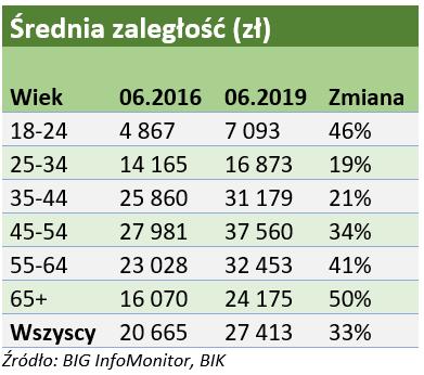 Średnie zaległości Polaków