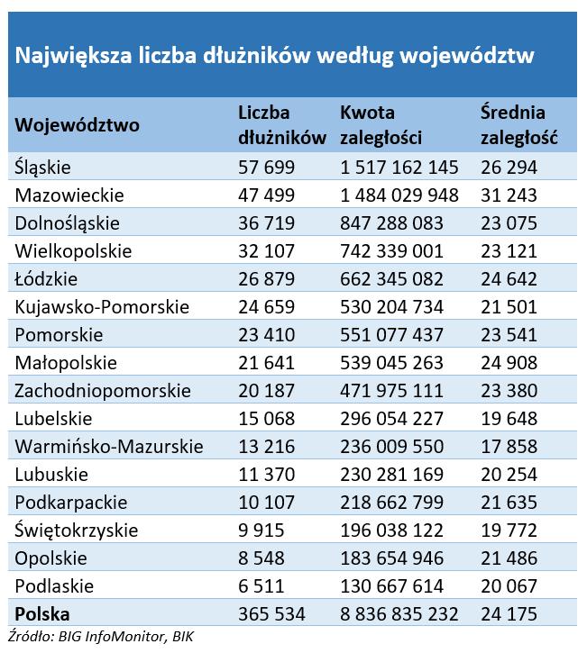 Największa liczba dłużników według województw