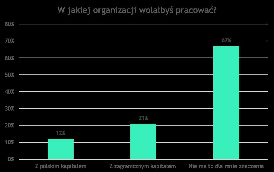 W jakich firmach chcą pracować Polacy