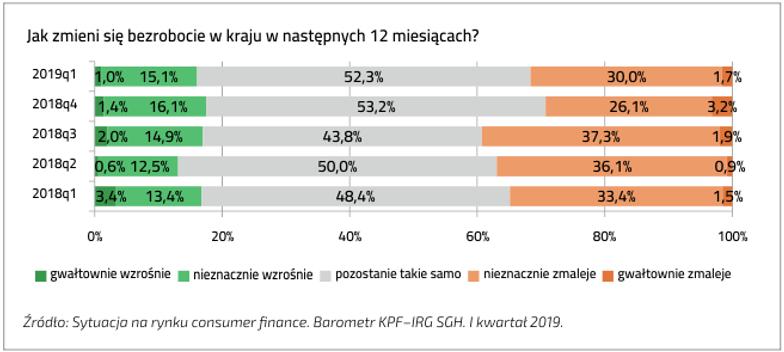 Zmiana bezrobocia w Polsce w ciągu 12 miesięcy
