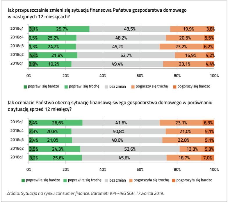 Prognoza zmian sytuacji finansowej Polaków