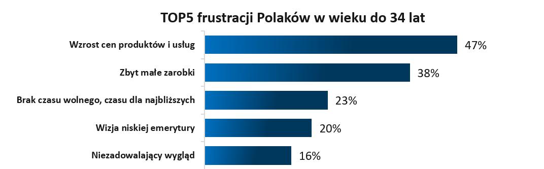 Frustracje finansowe młodych Polaków