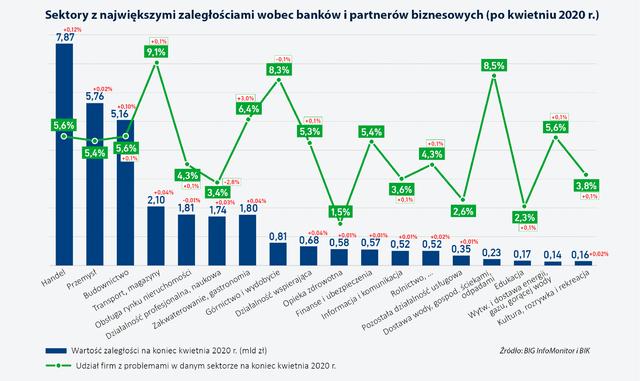 Sektory z największymi zaległościami wobec banków