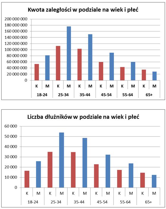 Dłużnicy telekomunikacyjni wiek i płeć