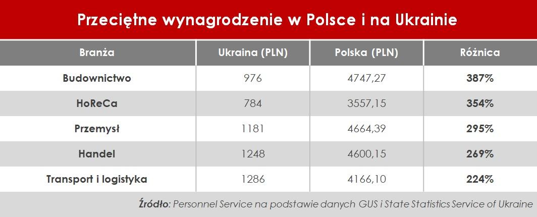 Zarobki w Polsce i na Ukrainie - porównanie