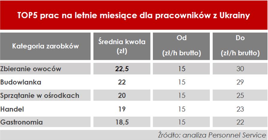Top 5 prac dla pracowników z Ukrainy