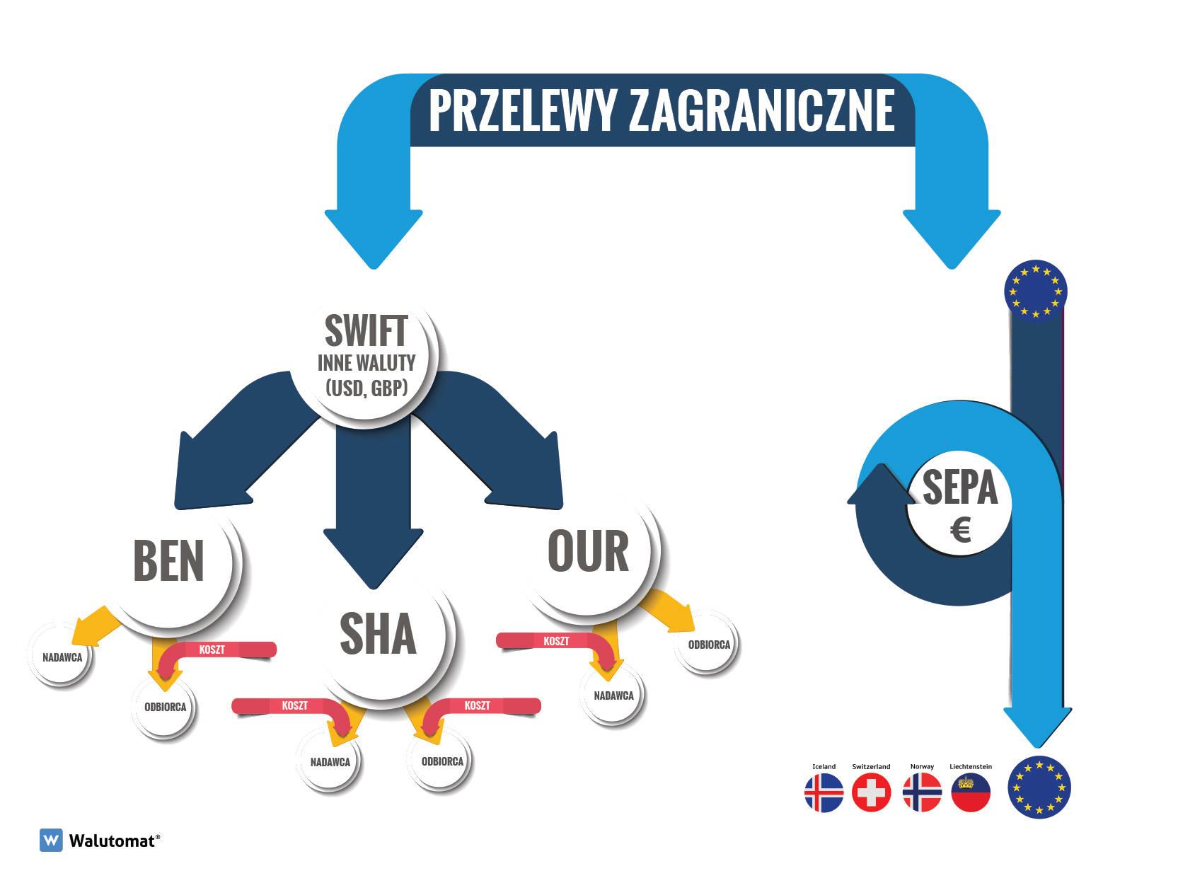Przelewy zagraniczne typu SEPA i SWIFT
