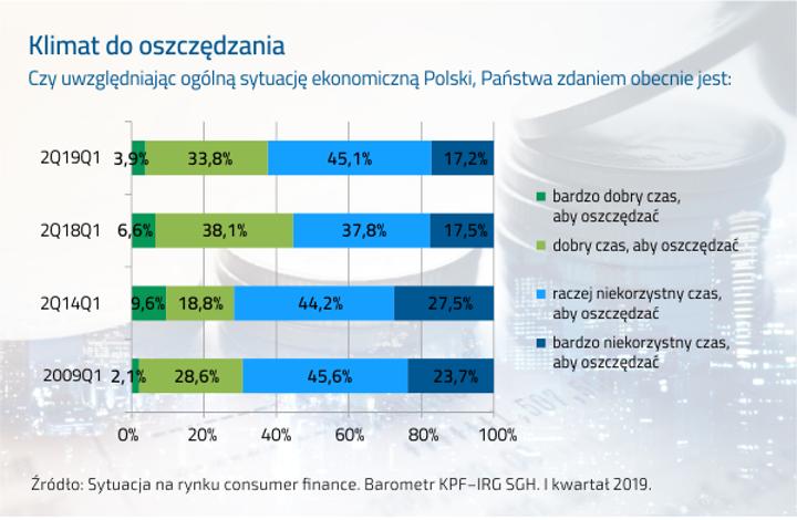 Klimat do oszczędzania w Polsce