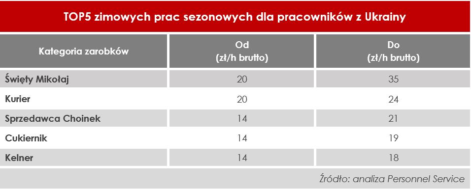 Top 5 zimowych prac sezonowych dla pracowników z Ukrainy