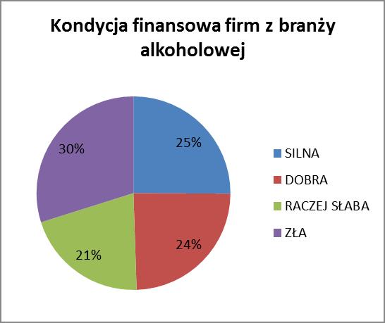 Kondycja firm z branży alkoholowej