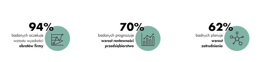 Logistyka w Polsce - rozwój