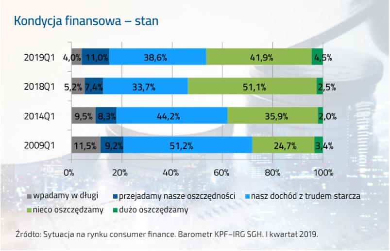 Kondycja finansowa Polaków