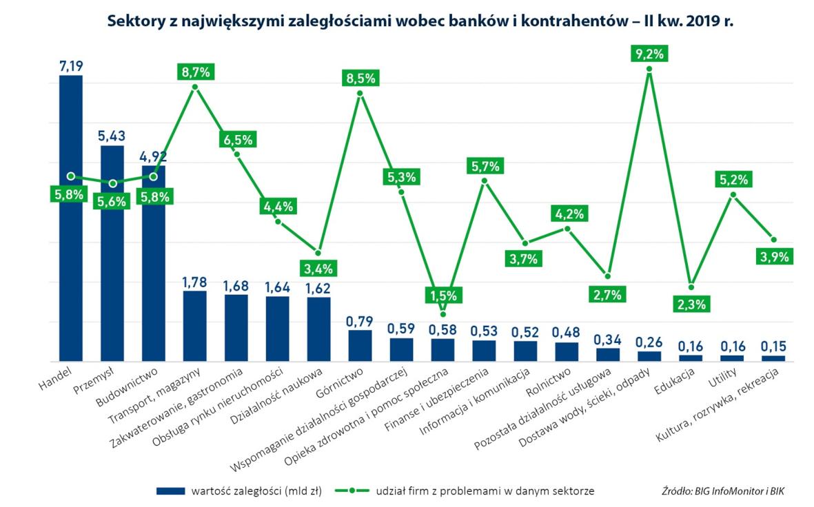 Zaległości firm wobec banków
