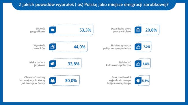 Emigracja zarobkowa w Polsce