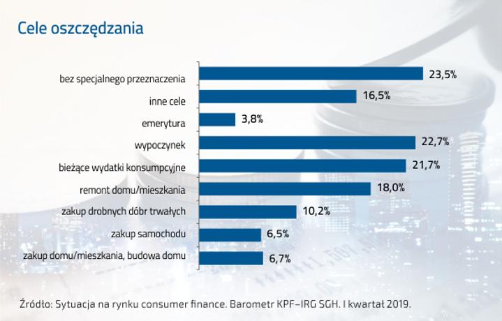 Cele oszczędzania Polaków